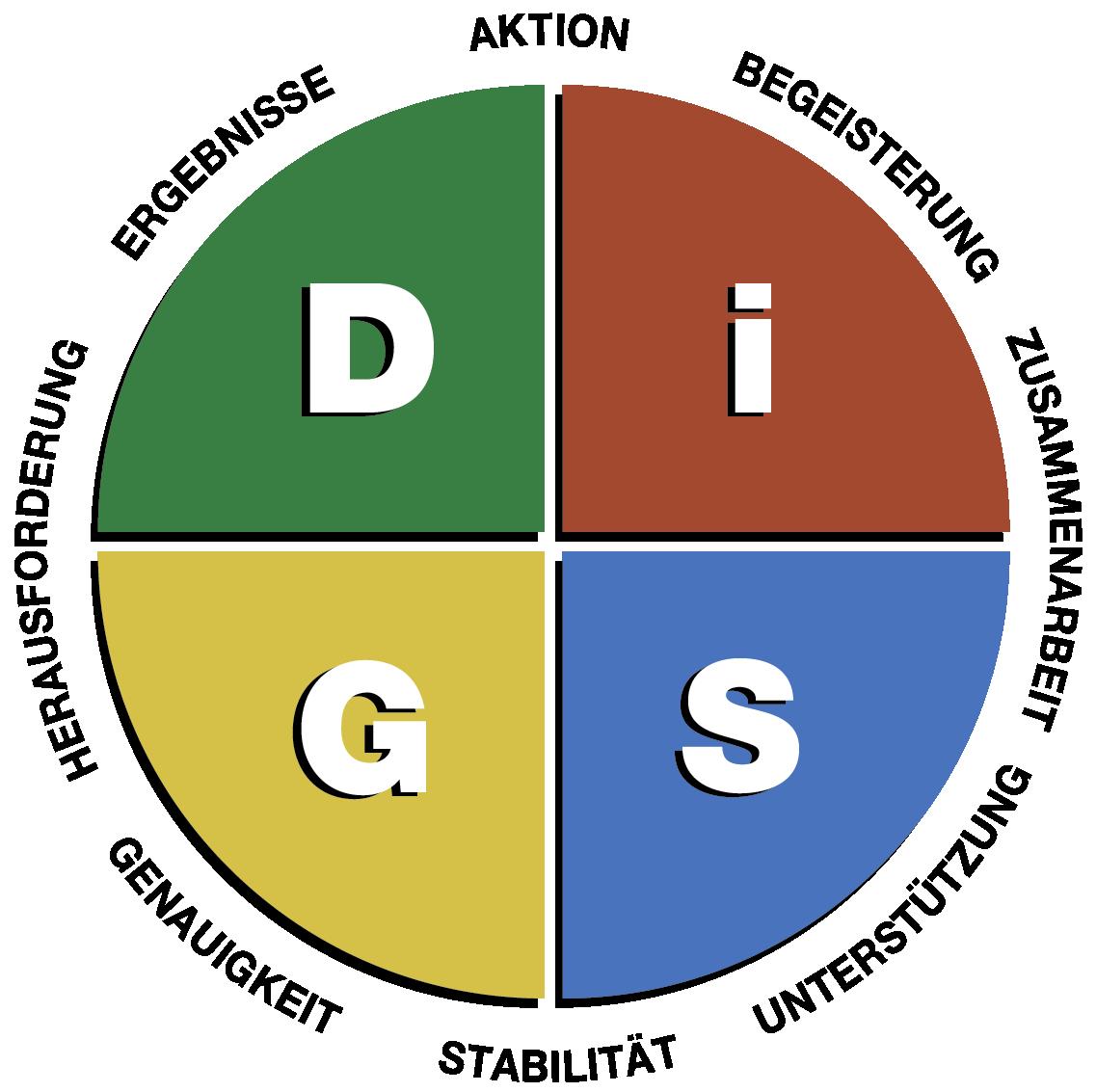 Everything DiSG® Workplace Grafik Prioritäten