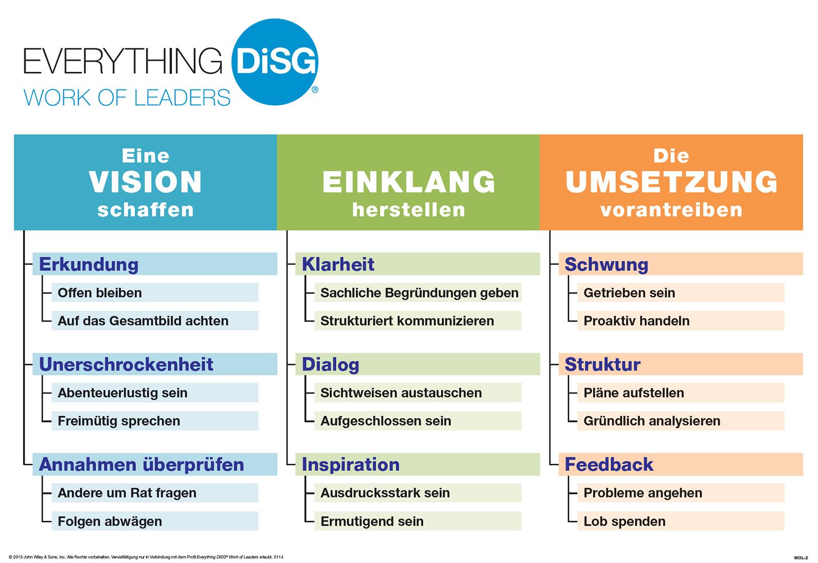 Work of Leaders: Die drei Säulen von Führung